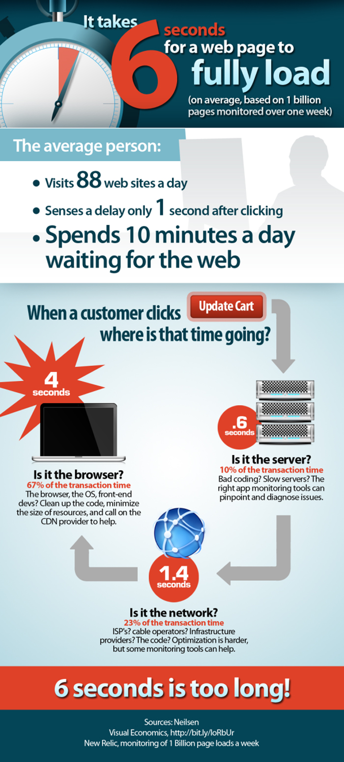 Page Load Time Infographic