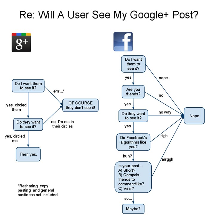 Will A User See My Post On Google Plus  Google  Flowchart