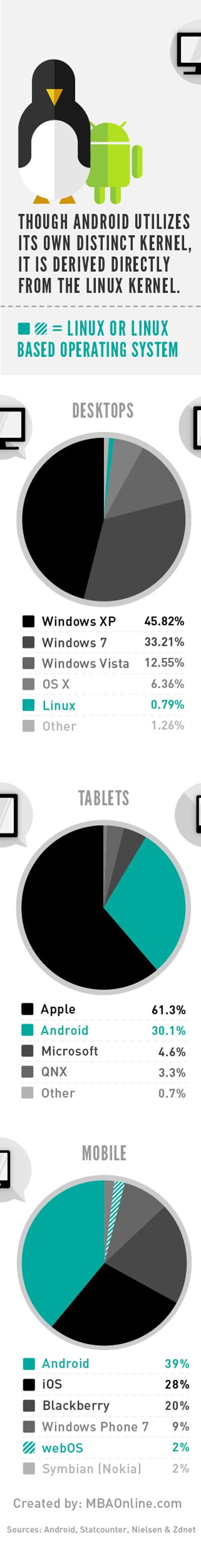 Operating Systems by Market Share Infographic