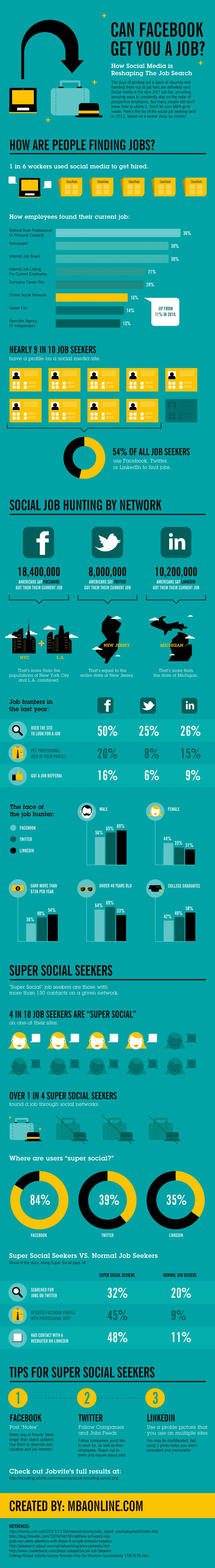 Social Media Job Search Infographic