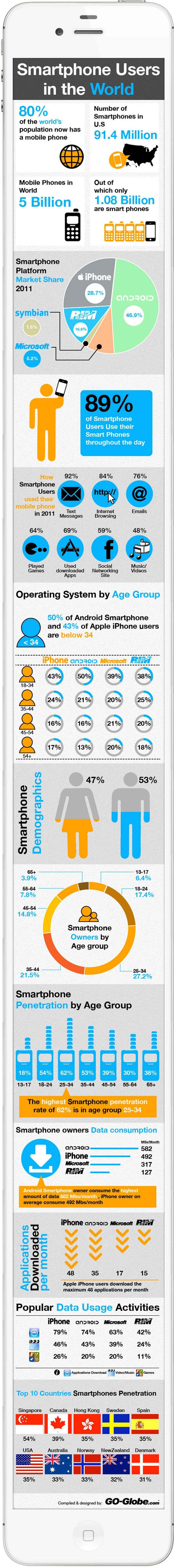 Smartphone Usage Statistics 2012 Infographic