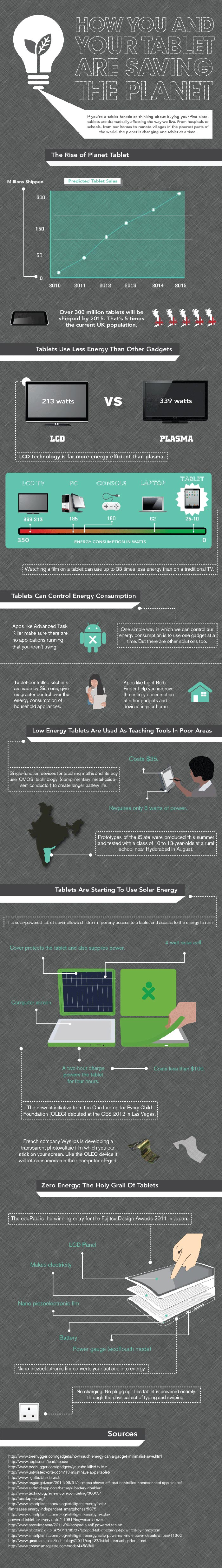 Tablet iPad Energy Efficiency Consumption Infographic