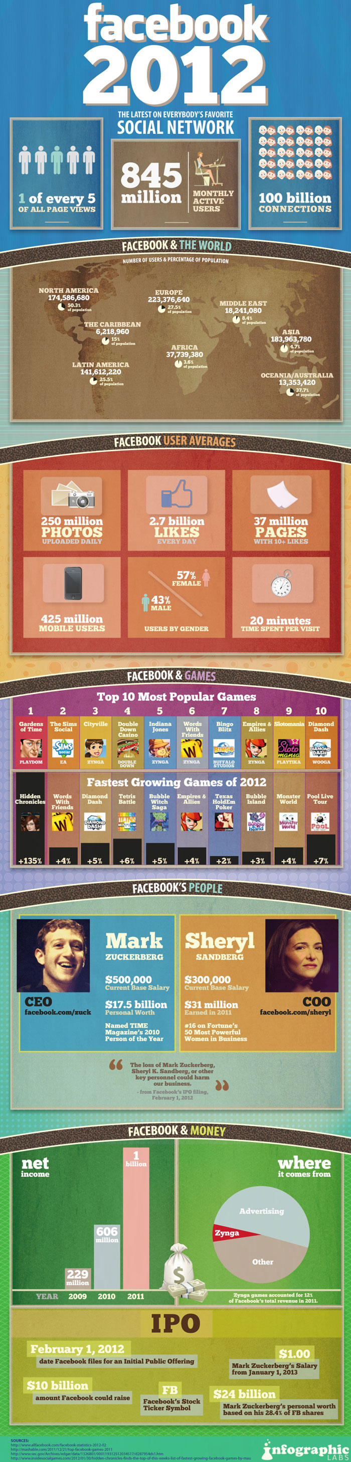 Facebook User Statistics 2012 Infographic