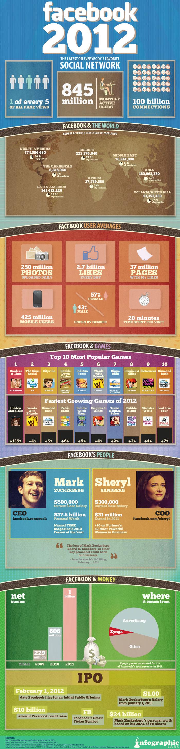 Facebook User Statistics 2012 Infographic