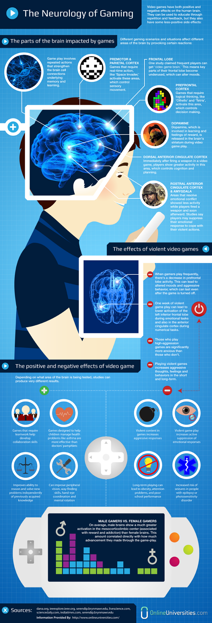 Effect Video Games Brain Infographic