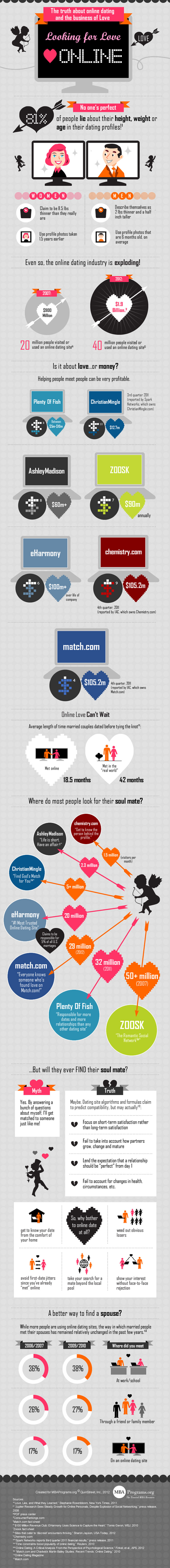 Online Dating Statistics 2012 Infographic