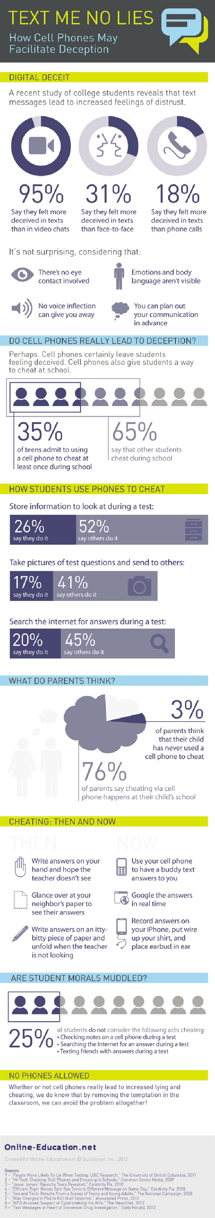 Students Cheating with Cell Phones Statistics Infographic