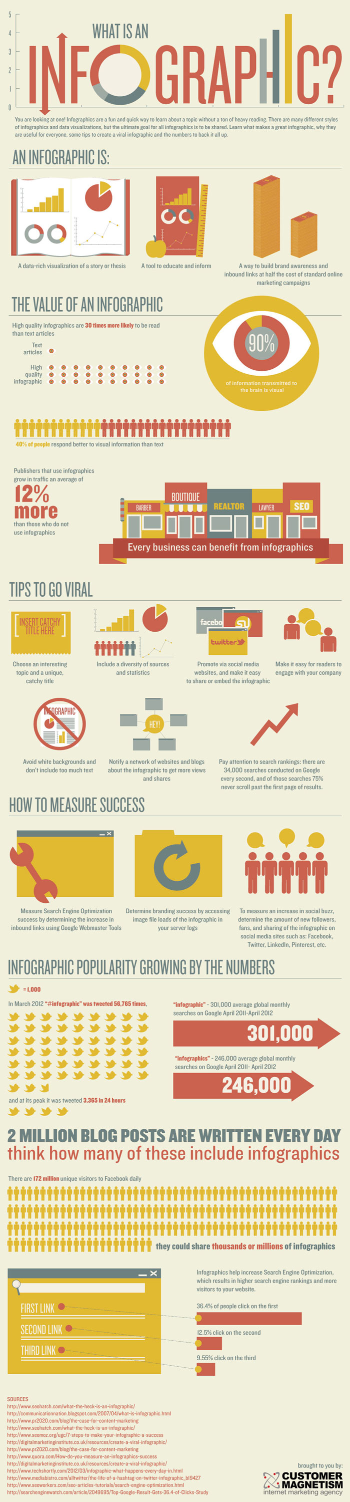 Infographics Effectiveness Statistics Infographic