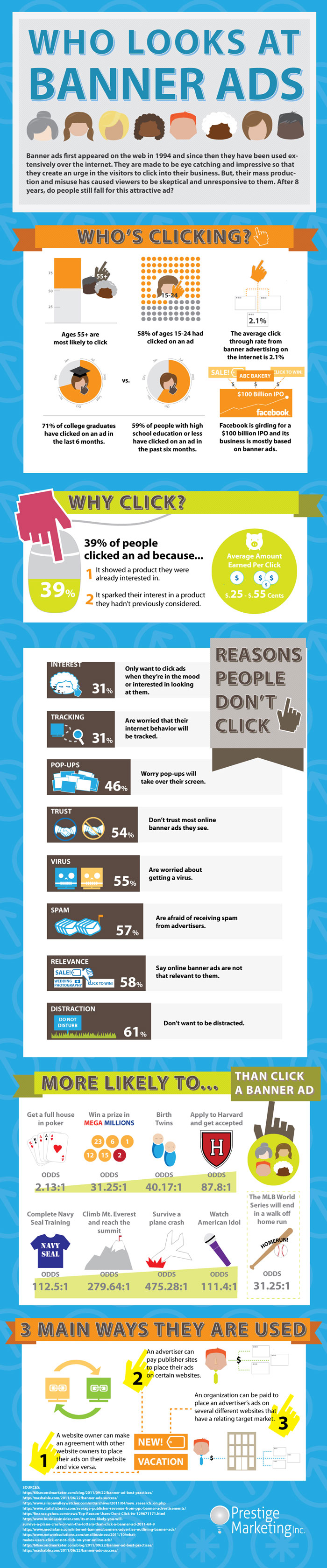 Effectiveness of Banner Ads 2012 Infographic