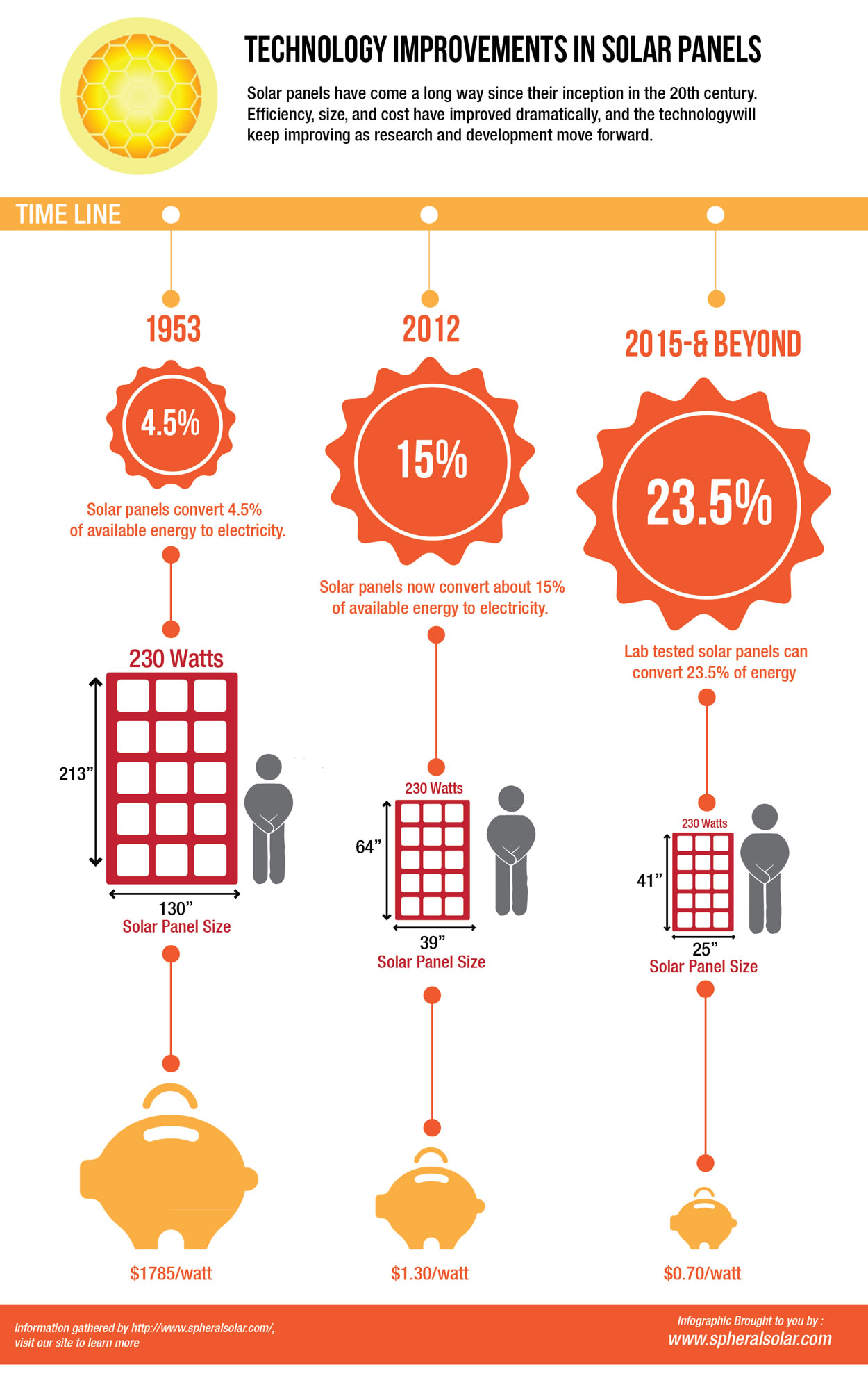 Solar Power Efficiency Chart 2012 Infographic