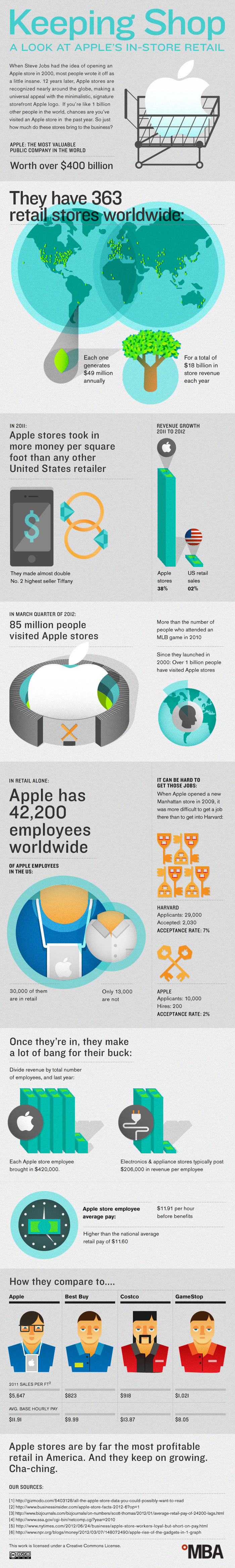 Apple Store Sales Statistics 2012 Infographic