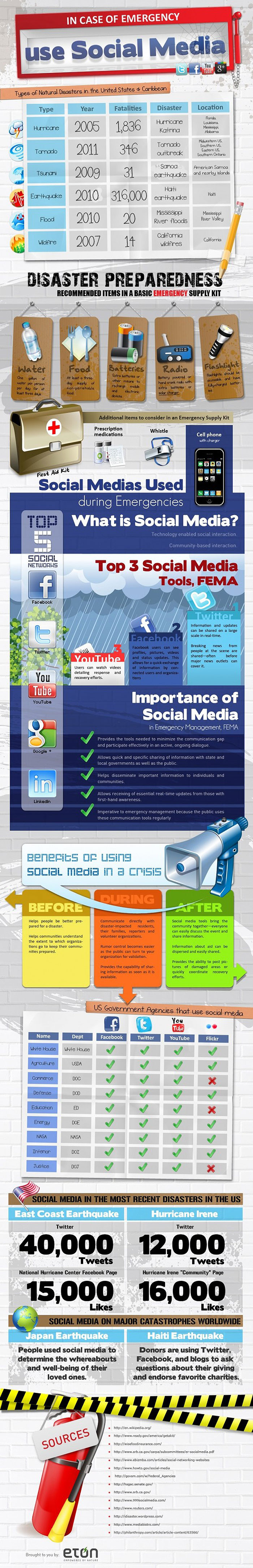 Social Media Usage During Disasters Statistics Infographic