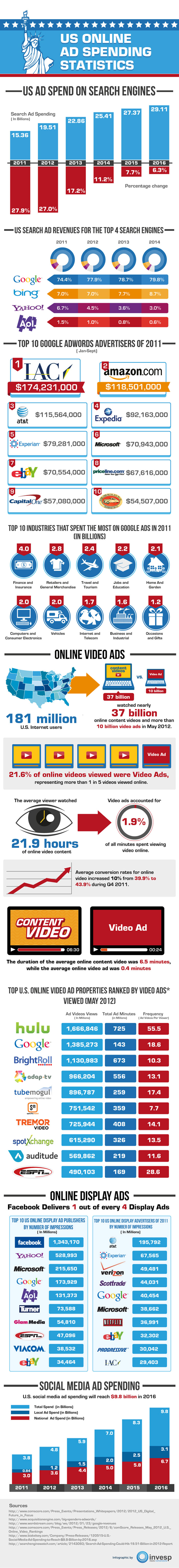 Online Advertising Statistics 2012 Infographic